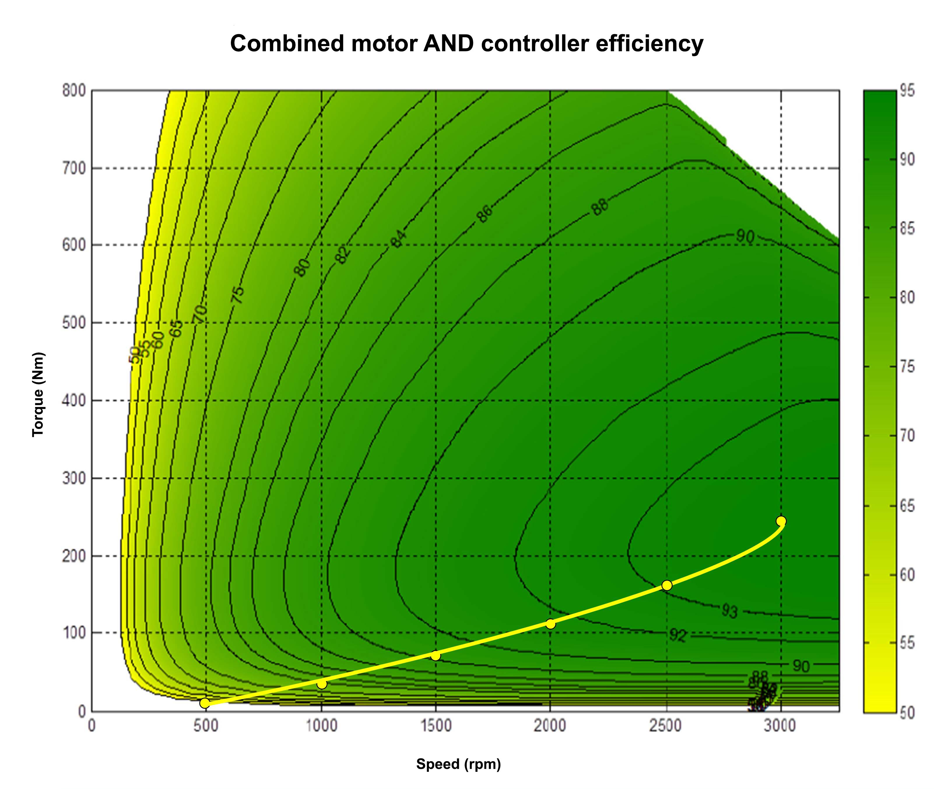 Motor efficiency 2x